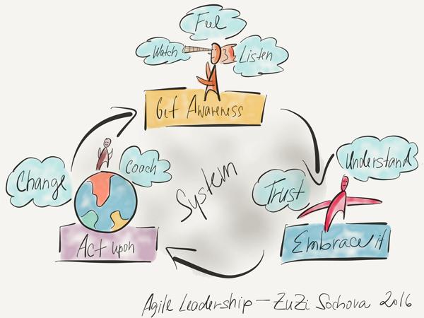 Agile Leadership concept by Zuzana Sochova