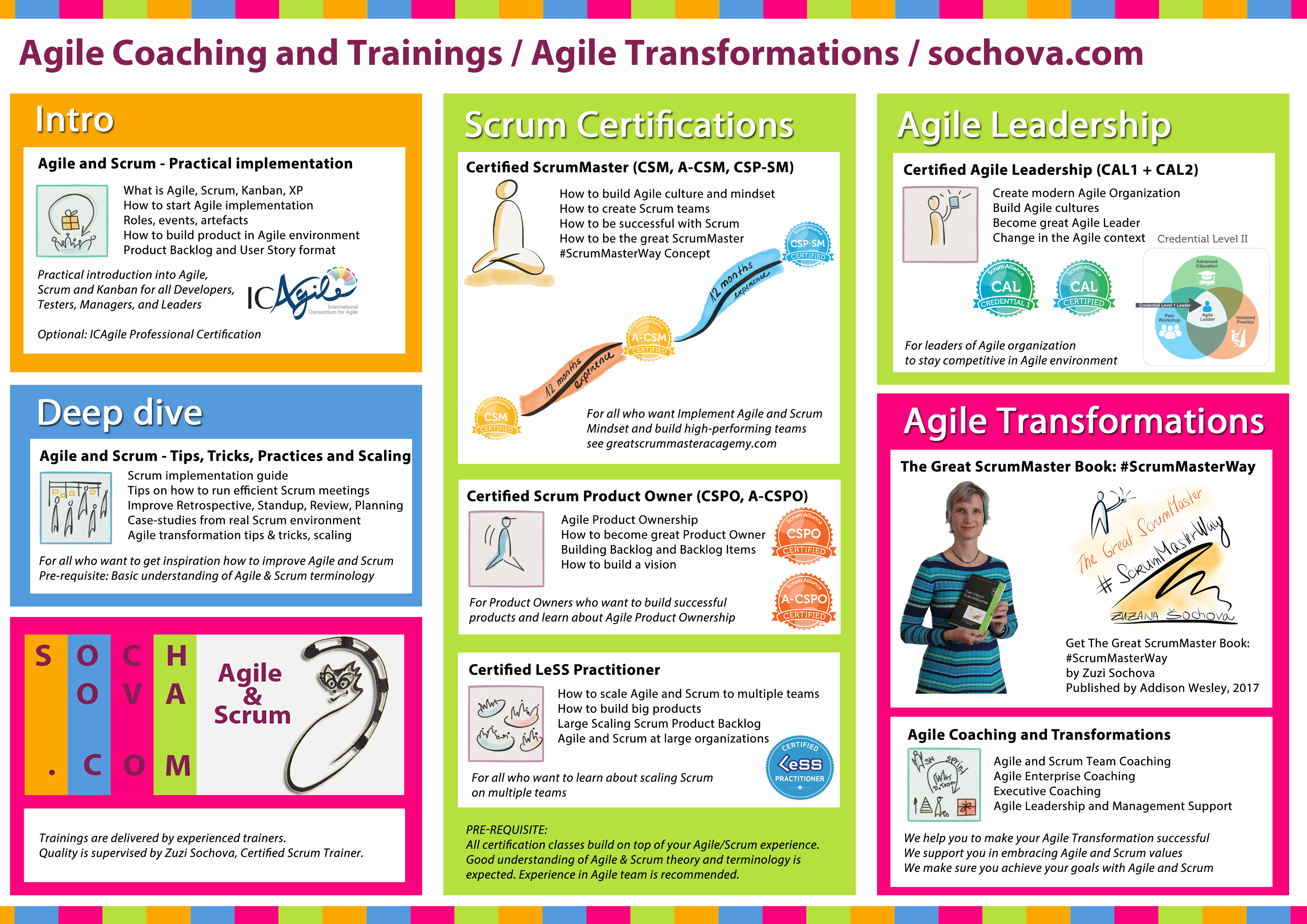 Trainings and Workshops on Agile and Scrum